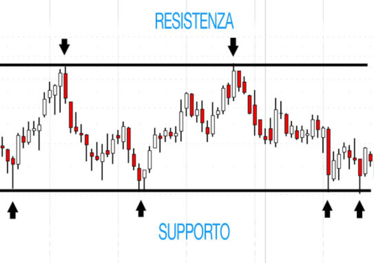 #RealTrade – Analisi Tecnica si o no?